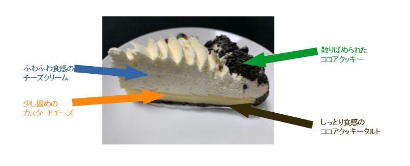 『とろけるフロマージュタルト』の断面写真で、それぞれの層のクリームの説明書き